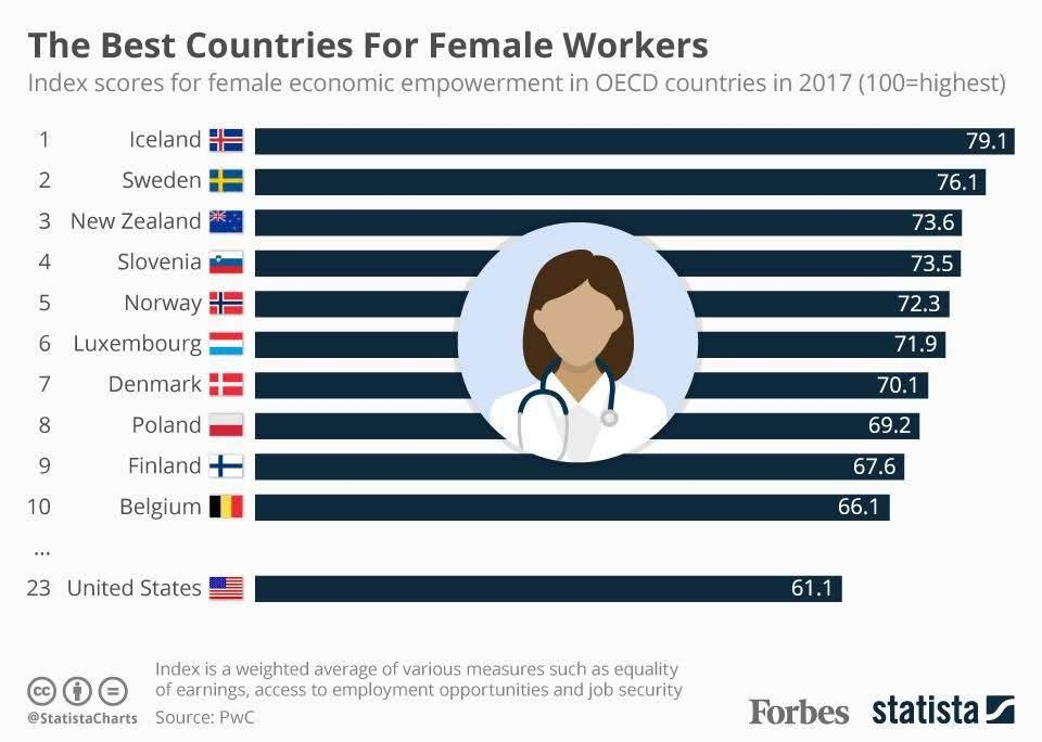 The Best Countries For Female Workers #infographic