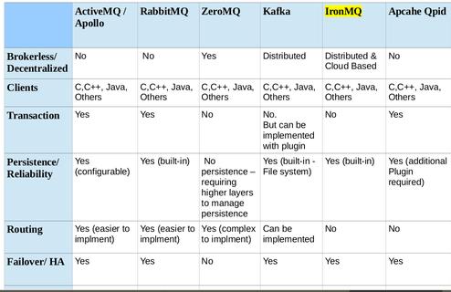 Activemq vs rabbitmq
