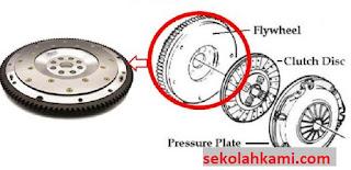 fungsi roda penerus