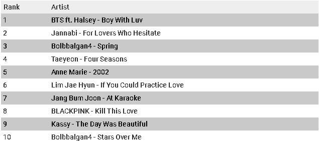 Q2 2019 Lagu-lagu digital teratas