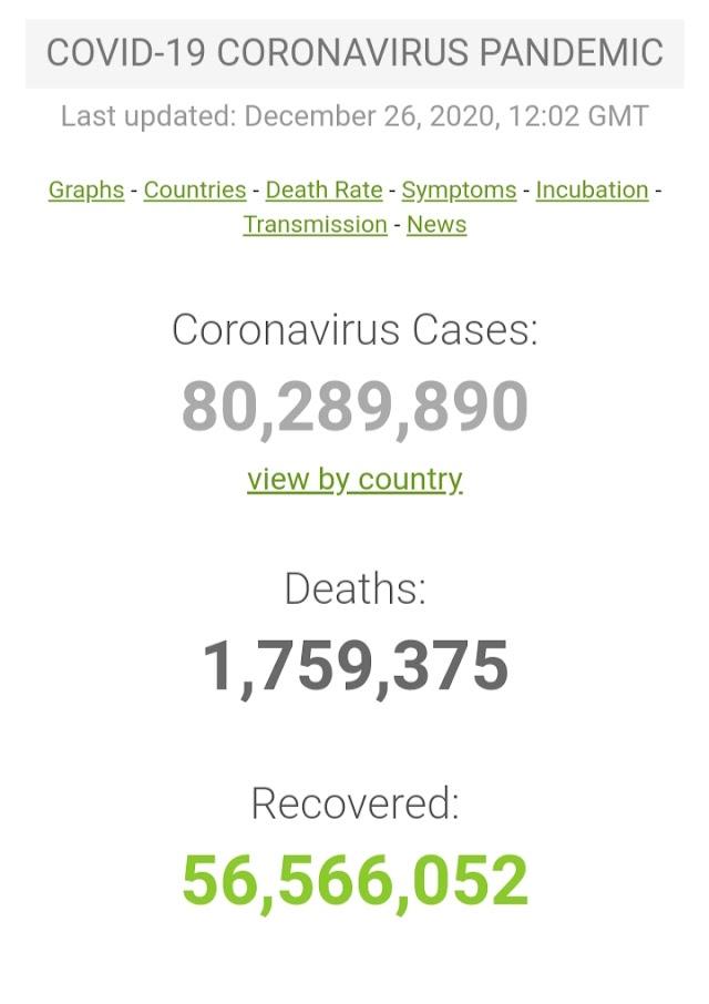 Kasus Covid-19 di Seluruh Dunia per 26 Desember 2020 ( 12:02 GMT)