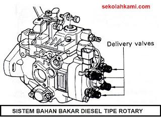 jenis sistem bahan bakar mesin diesel