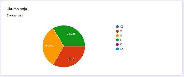 summary data ukuran baju