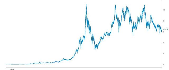 Gráfico Telefónica, ajustado por dividendo.