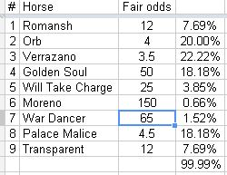 Brisnet Com S Ultimate Case For Orb To Win The Travers