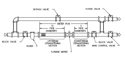 turbine flow meter installation drawing