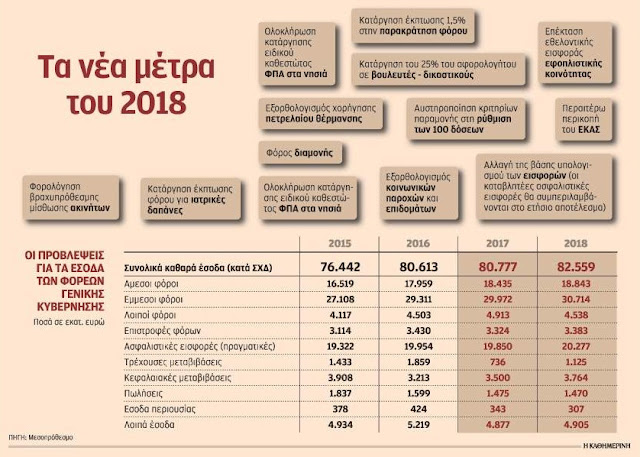 Eντεκα νέα μέτρα με τον προϋπολογισμό του 2018