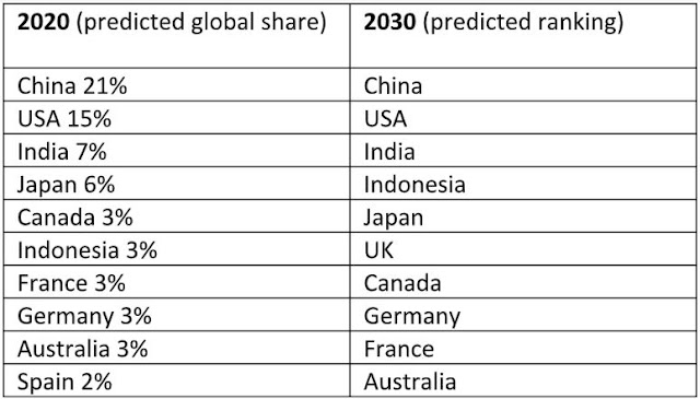 predicted global market share construction industry country rank
