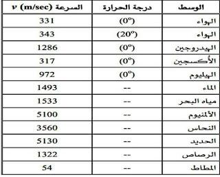 جدول يبين سرعة الصوت في الاوساط المختلفة