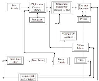 Hi enjoy please cara kerja dari blok diagram diatas dimulai dari power supply yang terdiri dari trafo yang dioperasikan melalui panel control kemudian melewati fuse ccuart Images