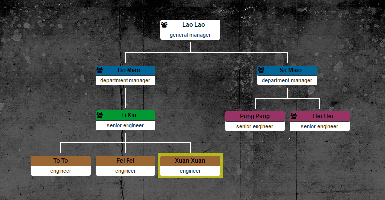 Orgchart is  simple direct and customizable organizational chart plugin for showing the structure of any organization it allows you to display also newest jquery plugins by example rh jquerybyexample