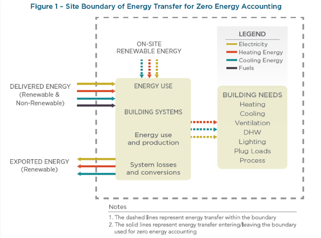 Site Boundary of Energy Transfer for Zero Energy Accounting