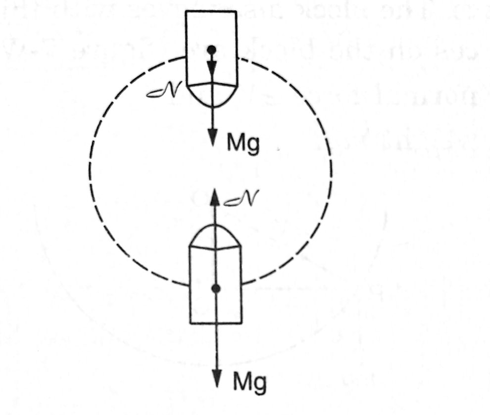 Problems on Circular Motion