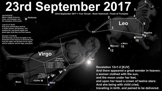 2 Teori Konspirasi Kiamat, Gerhana Matahari, dan 23 September