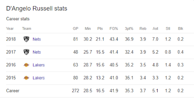 Statistik D'Angelo Russell