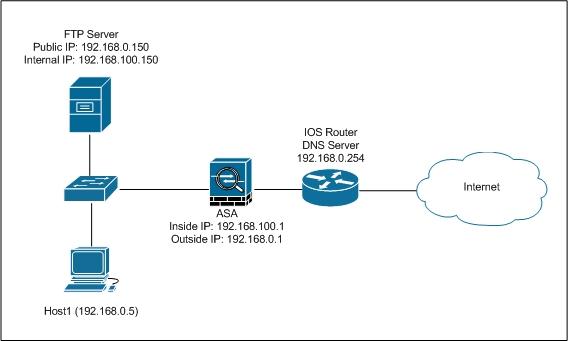 Packets Never Lie: DNS Rewrite