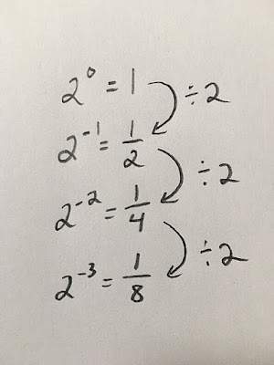 If we continue the pattern, we see that negative exponents create fractions