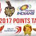 IPL 2017 - Indian Premier League Points Table - Updated