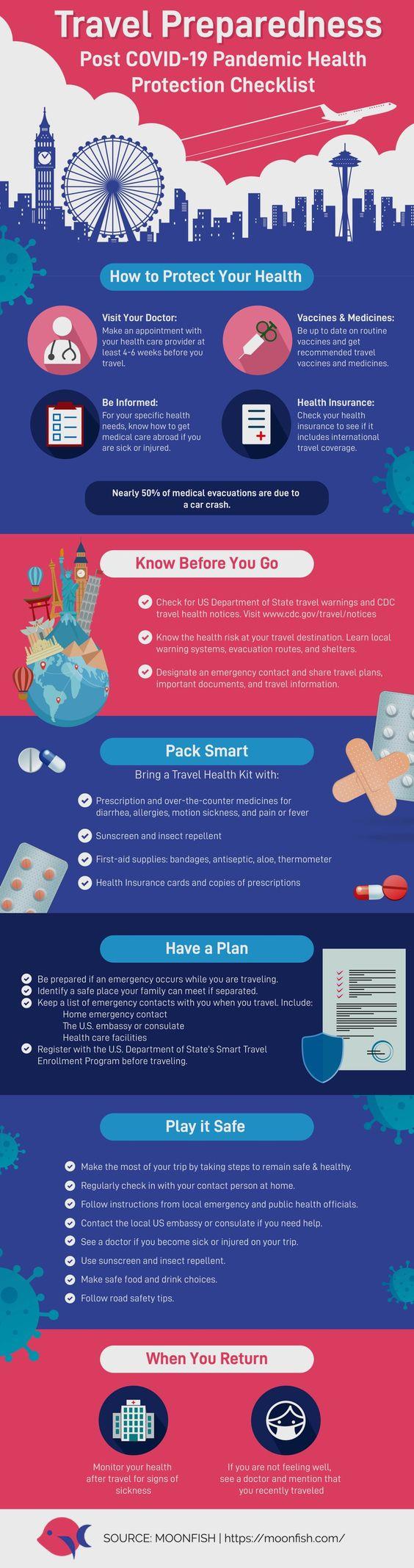 Travel Checklist Post COVID-19