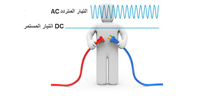 ماهو الفرق بين التيار المتردد AC والتيار المستمر DC  التيار المباشر DC ،Direct Current التيار المتردد الجيبي أو التيار المتناوب الجيبي sinusoidal Alternating current ويرمز له اختصارا بالحرفين  AC ماهو التيار المستمر، التيار المباشر DC ،Direct Current ماهو التيار المتردد الجيبي أو التيار المتناوب الجيبي sinusoidal Alternating current ويرمز له اختصارا بالحرفين  AC