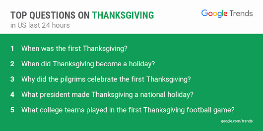 Official Google Blog: Google gobble: Thanksgiving trends on Search