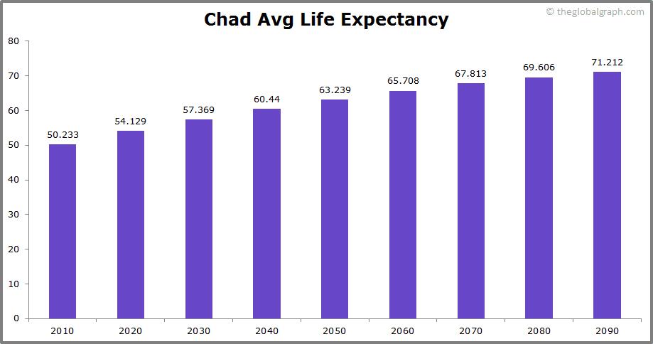 Chad  Avg Life Expectancy