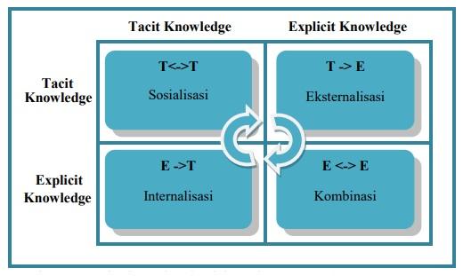 Model Konversi Pengetahuan