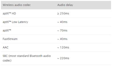 perbandingan delay latensi berdasarkan codec
