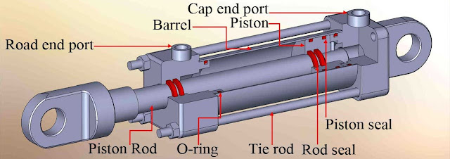 Components of hydraulic cylinder