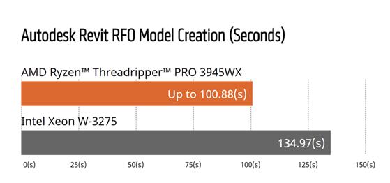 Gambar 1. AMD vs. Intel, Autodesk Revit RFO Benchmark