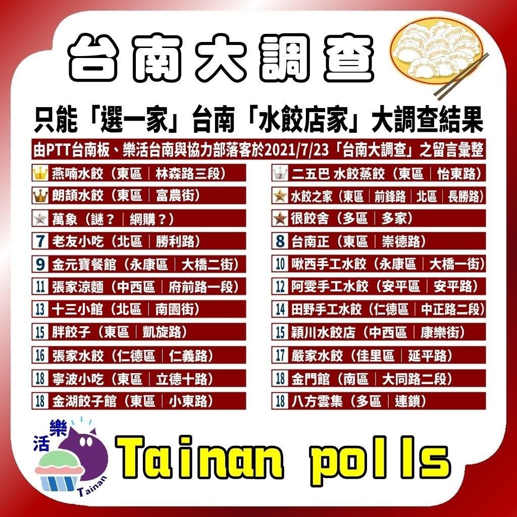 第一屆 只能「選一家的一種水餃」台南人推薦必吃水餃 台南大調查 Tainan Polls