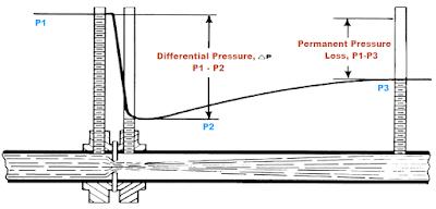 Cara Kerja Orifice Flow Meter