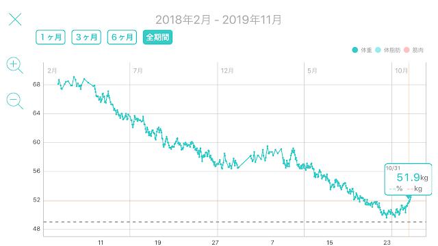 レコーディングダイエット,標準体重56.3kg,美容体重51.2kg