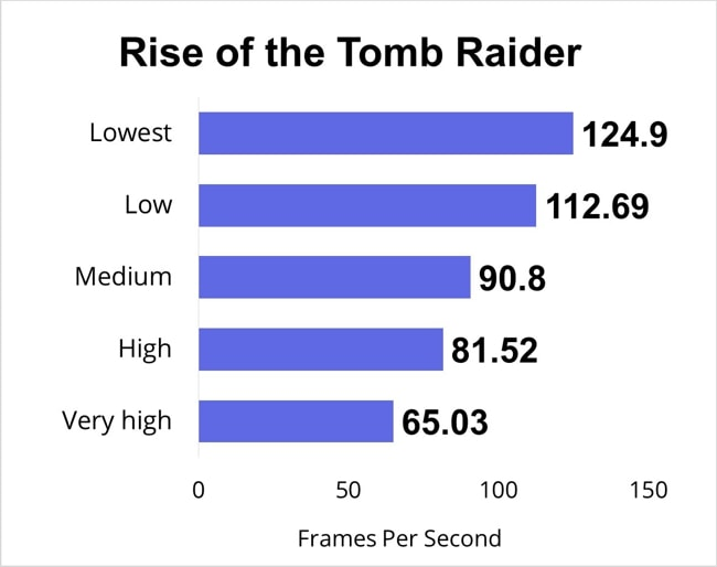 I have the Rise of the Tomb Raider for half an hour and measured the FPS for lowest, low, medium, high, and very high gaming-settings.