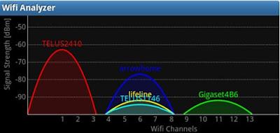 Ubah saluran sinyal Wifi dengan analyzer