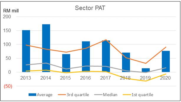 Sector PAT