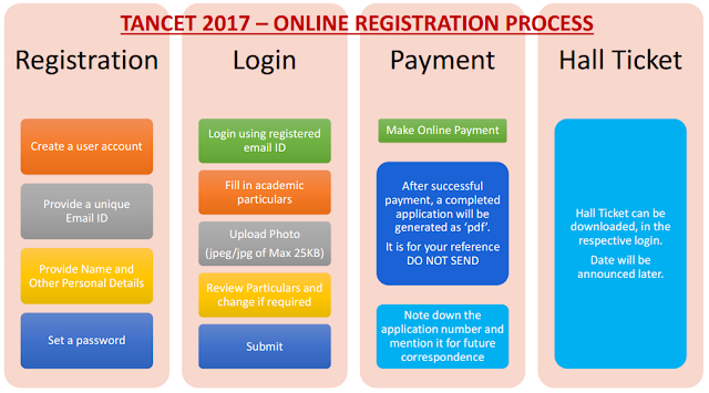 TANCET Application Form 2017 Apply Online