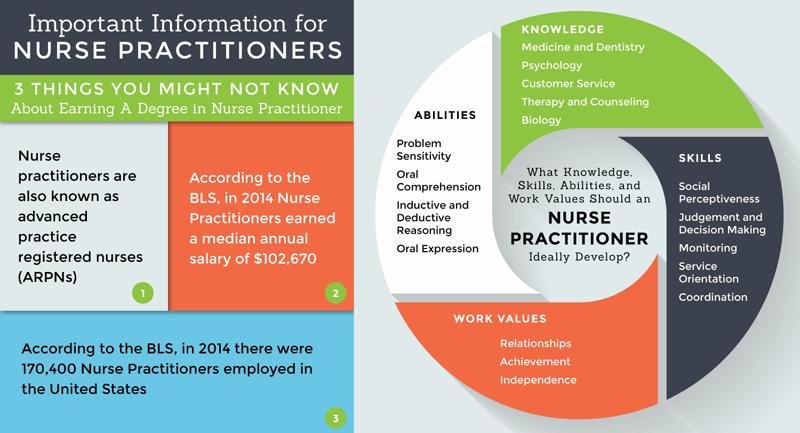 online nurse practitioner masters degree student skills