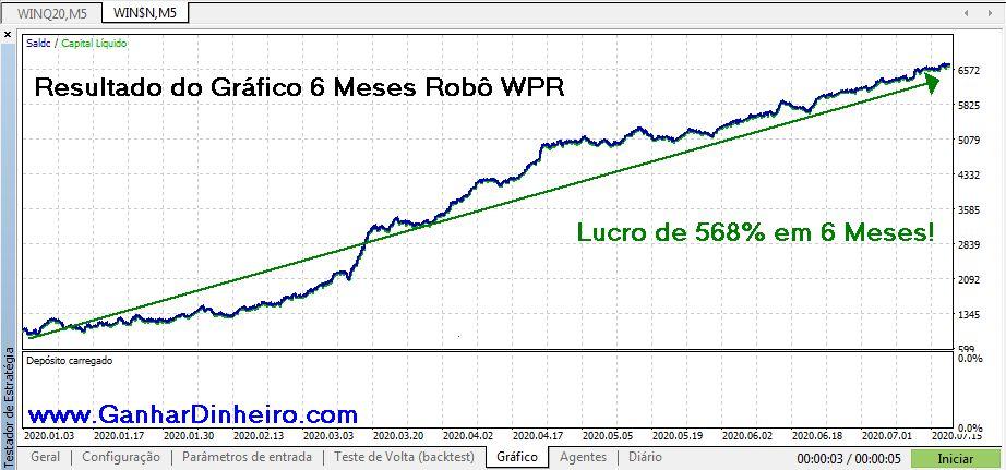 Resultados com a Evolução do Gráfico com Robô Trader WPR