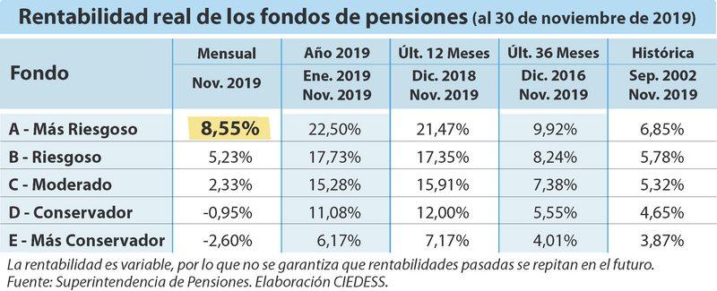 Fondo A se pegó salto de 8,55% sepa por qué ganó tanto en un mes