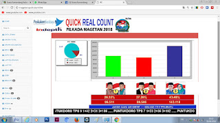 Hasil Sementara Real Quick Count, Pasangan Prona Unggul Dengan 43.48%