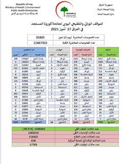 الموقف الوبائي والتلقيحي اليومي لجائحة كورونا في العراق ليوم السبت الموافق ١٧ تموز ٢٠٢١