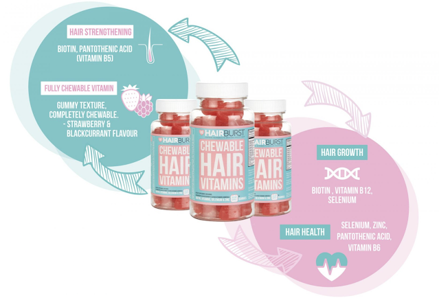thanh phan keo deo vitamin hairburst