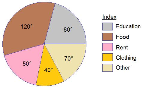 Example 1: Pie chart