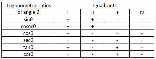 Signs of the Trigonometric Ratios