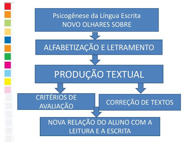 Produção e revisão textual nas séries iniciais