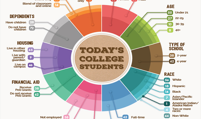 Today's College Students Life #infographic