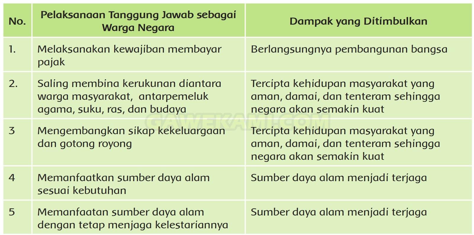 Kunci Jawaban Tematik Kelas 6 Tema 6 Subtema 3 Pembelajaran 3 Halaman 101 102 Gawe Kami