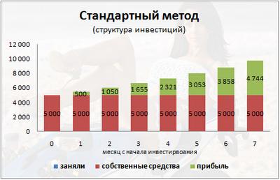 диаграмма - стандартный метод инвестирования