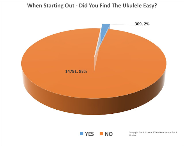 Is The ukulele easy?